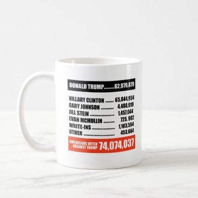Americans Voted Against Trump -- Coffee Mug