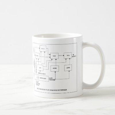 AnalogueSynth Coffee Mug