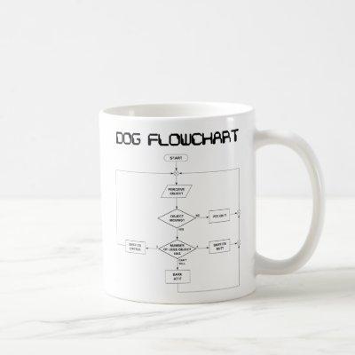 Dog Flowchart mug