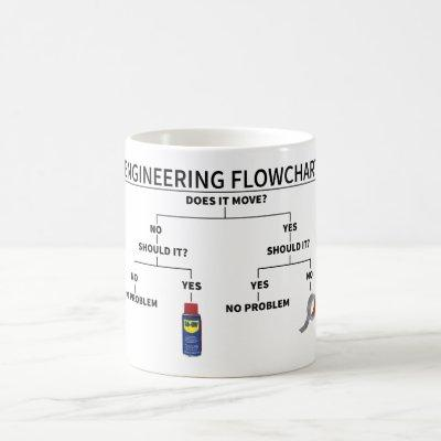 Engineering Flowchart Mug