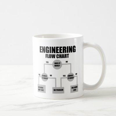 Engineers Flow Chart Coffee Mug