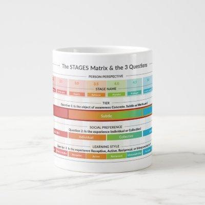 The STAGES Matrix & the 3 Questions Giant Coffee Mug