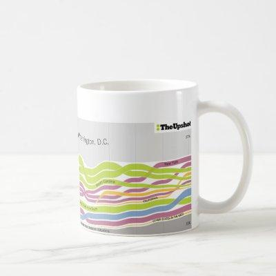 Where people who live in Washington, DC were born Coffee Mug